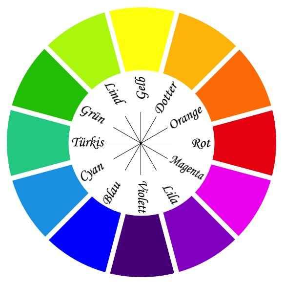 Farbkreis - Rot und Grün oder Violett und Gelb sind gegensätzliche Farben