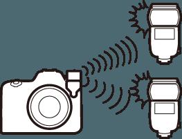 Nikon Blitzsteuerung Funk