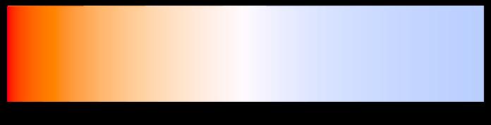 Farbtemperatur Weißabgleich