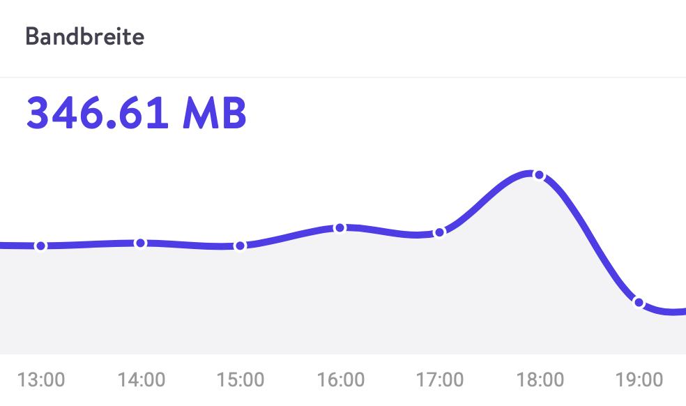 Statistik Migration WordPress Hosting