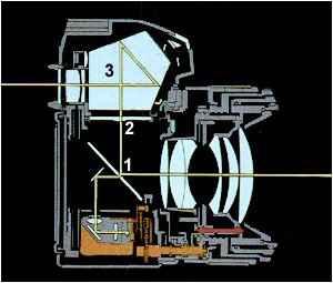 Querschnitt So funktioniert eine Spiegelreflexkamera